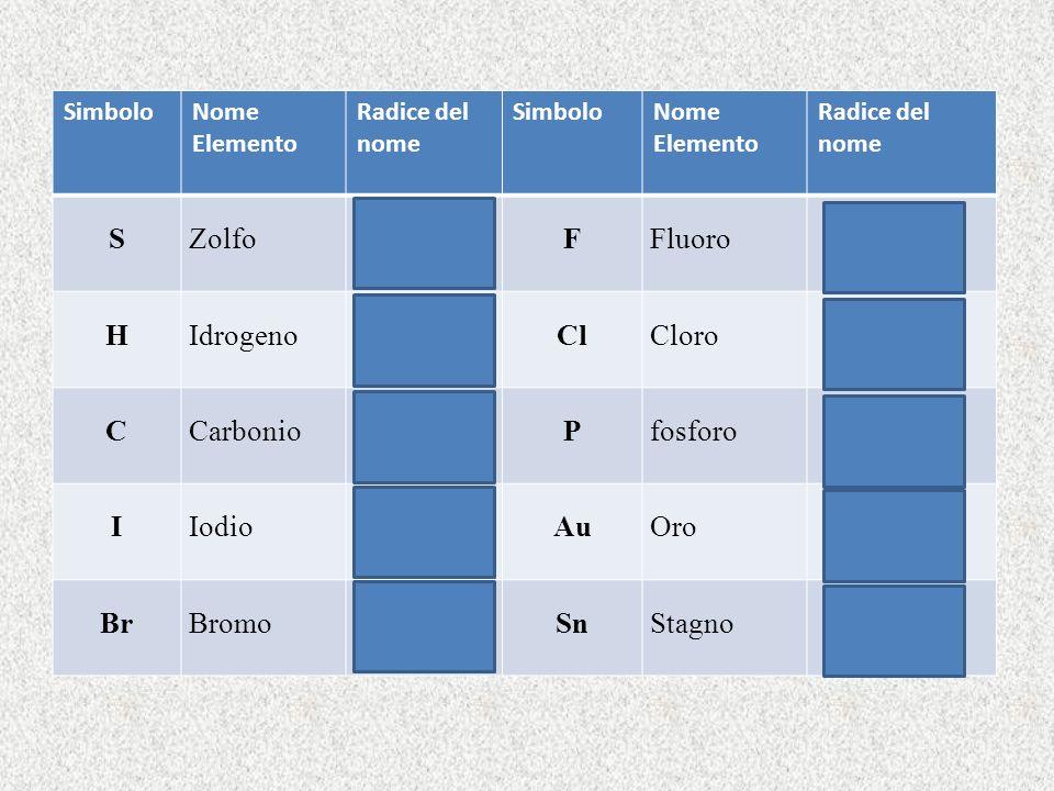 SimboloNome Elemento Radice del nome SimboloNome Elemento Radice del nome SZolfosolf-FFluorofluor- HIdrogenoidr-ClCloroclor- CCarboniocarb-Pfosforofos