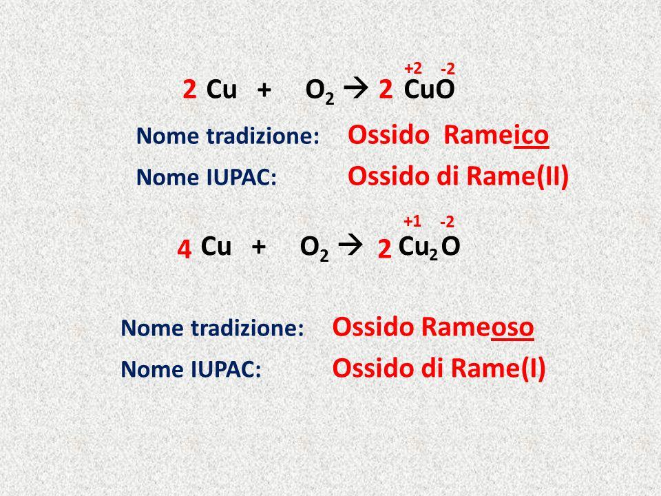 Cu + O 2 Cu O 22 2 4 Ossido Rameico Nome tradizione: Ossido di Rame(II) Nome IUPAC: Ossido Rameoso Nome tradizione: Ossido di Rame(I) Nome IUPAC: +2 -