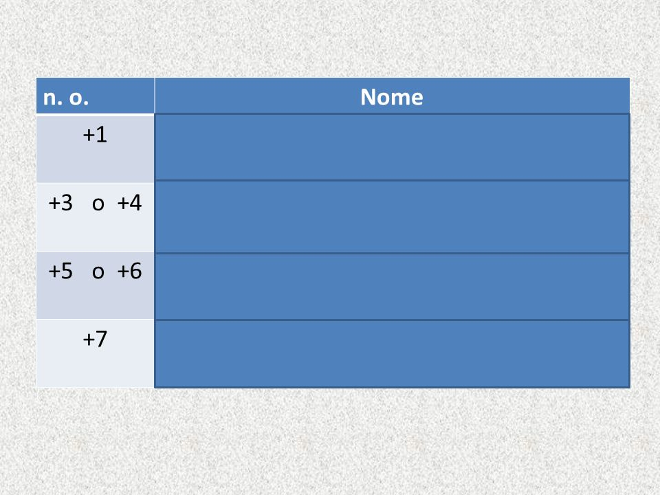n. o.Nome +1Anidride ipo-(radice del nome del non- metallo)-osa +3 o +4Anidride (radice del nome del non-metallo)- osa +5 o +6Anidride (radice del nom