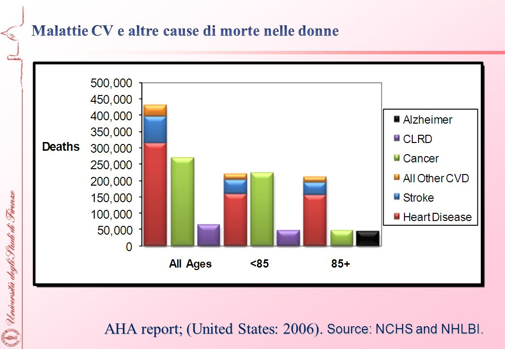 AHA report; (United States: 2006). Source: NCHS and NHLBI.