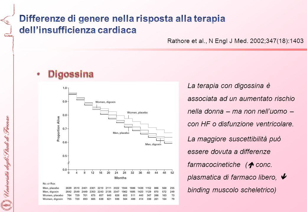 La terapia con digossina è associata ad un aumentato rischio nella donna – ma non nelluomo – con HF o disfunzione ventricolare. La maggiore suscettibi