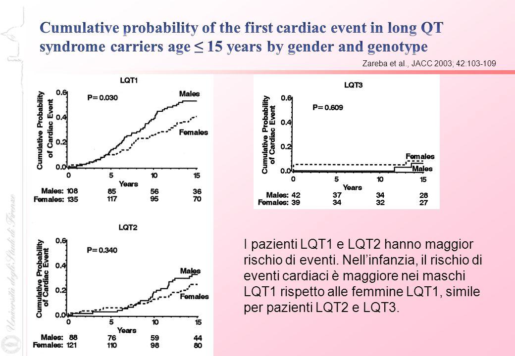 Zareba et al., JACC 2003; 42:103-109 I pazienti LQT1 e LQT2 hanno maggior rischio di eventi. Nellinfanzia, il rischio di eventi cardiaci è maggiore ne