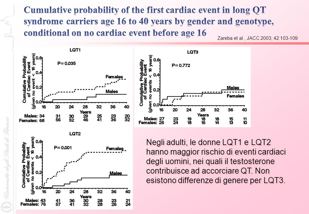 Zareba et al., JACC 2003; 42:103-109 Negli adulti, le donne LQT1 e LQT2 hanno maggior rischio di eventi cardiaci degli uomini, nei quali il testostero