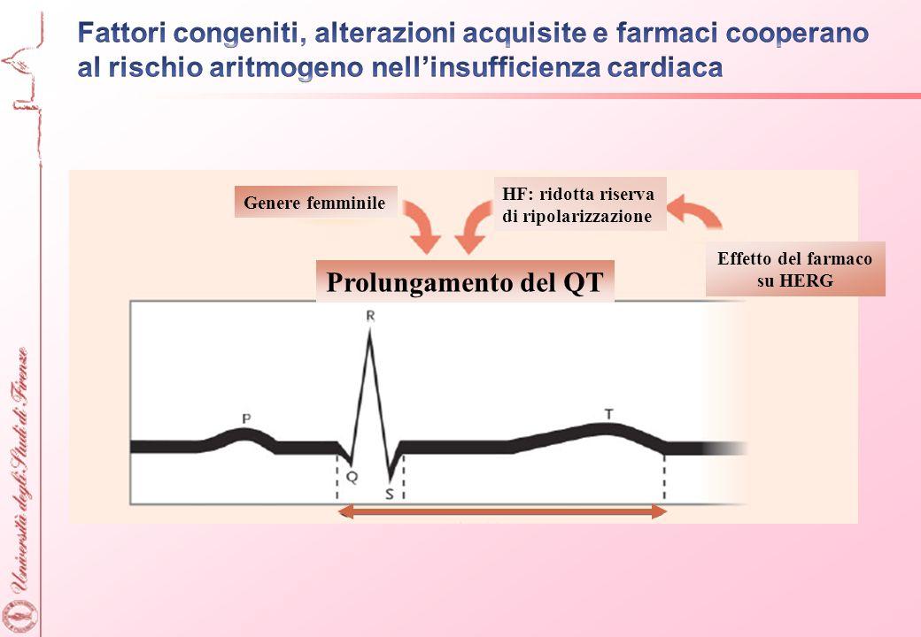 Genere femminile HF: ridotta riserva di ripolarizzazione Effetto del farmaco su HERG Prolungamento del QT