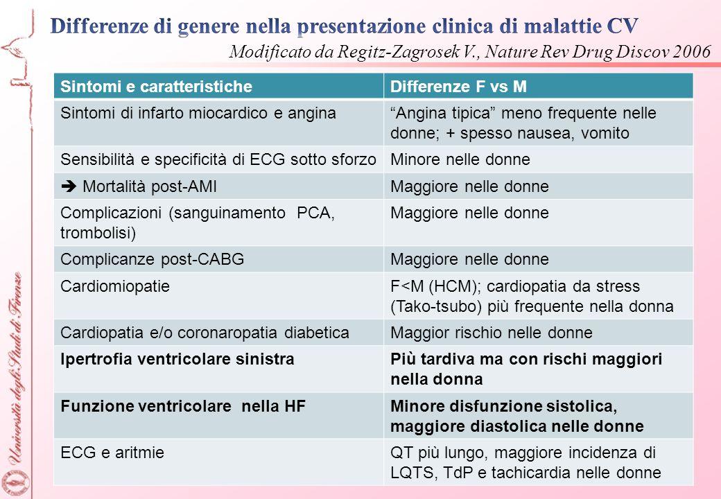 Sintomi e caratteristicheDifferenze F vs M Sintomi di infarto miocardico e anginaAngina tipica meno frequente nelle donne; + spesso nausea, vomito Sen