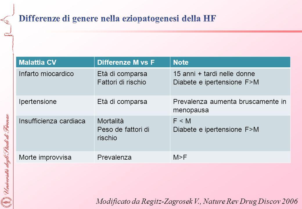 Malattia CVDifferenze M vs FNote Infarto miocardicoEtà di comparsa Fattori di rischio 15 anni + tardi nelle donne Diabete e ipertensione F>M Ipertensi