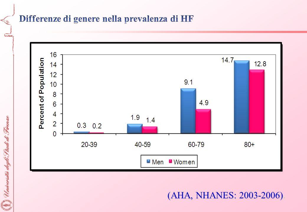 (AHA, NHANES: 2003-2006) (AHA, NHANES: 2003-2006).