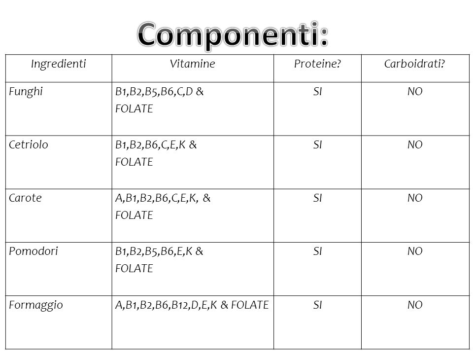 IngredientiVitamineProteine?Carboidrati.