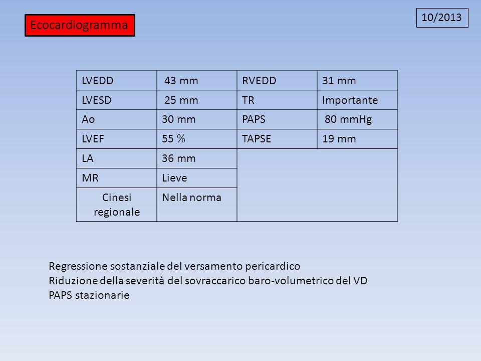 LVEDD 43 mmRVEDD31 mm LVESD 25 mmTRImportante Ao30 mmPAPS 80 mmHg LVEF55 %TAPSE19 mm LA36 mm MRLieve Cinesi regionale Nella norma Ecocardiogramma 10/2