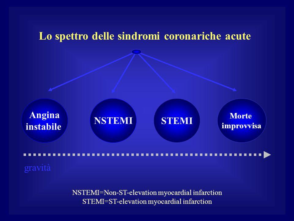 Lo spettro delle sindromi coronariche acute Angina instabile NSTEMISTEMI Morte improvvisa gravità NSTEMI=Non-ST-elevation myocardial infarction STEMI=