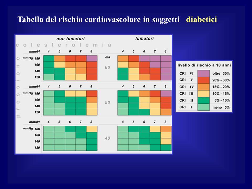 Tabella del rischio cardiovascolare in soggetti diabetici