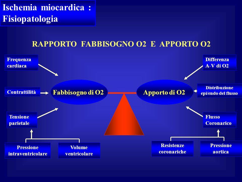 RAPPORTO FABBISOGNO O2 E APPORTO O2 Fabbisogno di O2 Pressione intraventricolare Volume ventricolare Contrattilità Frequenza cardiaca Tensione parieta