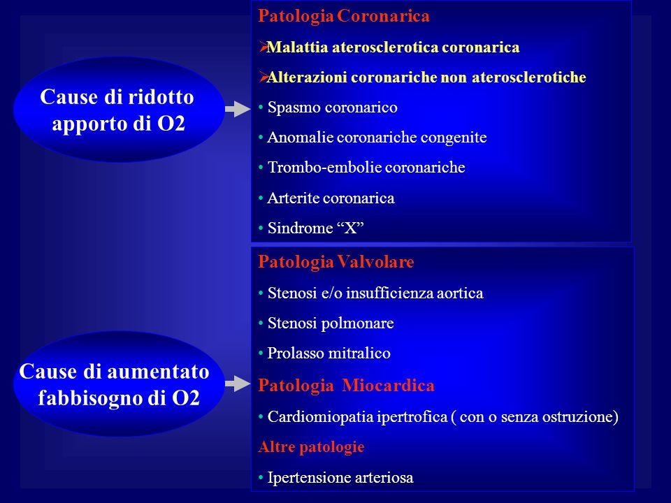 Patologia Coronarica Malattia aterosclerotica coronarica Alterazioni coronariche non aterosclerotiche Spasmo coronarico Anomalie coronariche congenite