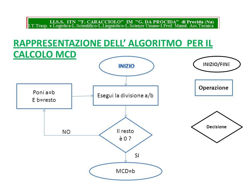 RAPPRESENTAZIONE DELL ALGORITMO PER IL CALCOLO MCD Esegui la divisione a/b Il resto è 0 ? Poni a=b E b=resto MCD=b Operazione Decisione INIZIO/FINE NO