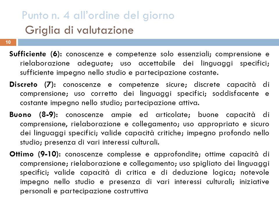 Punto n. 4 allordine del giorno Griglia di valutazione 10 Sufficiente (6): conoscenze e competenze solo essenziali; comprensione e rielaborazione adeg