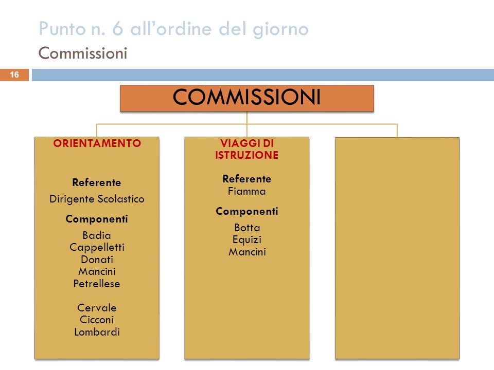 Punto n. 6 allordine del giorno Commissioni 16 COMMISSIONI ORIENTAMENTO Referente Dirigente Scolastico Componenti Badia Cappelletti Donati Mancini Pet