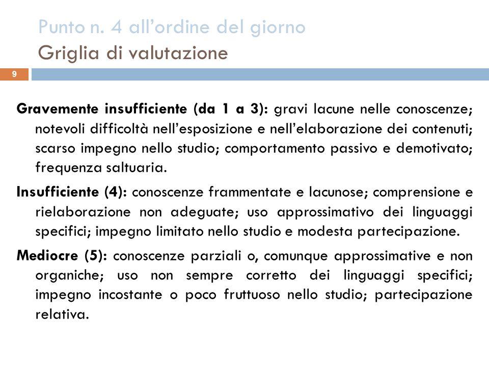 Punto n. 4 allordine del giorno Griglia di valutazione 9 Gravemente insufficiente (da 1 a 3): gravi lacune nelle conoscenze; notevoli difficoltà nelle