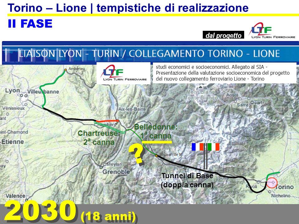 2035 (23 anni) Torino – Lione   tempistiche di realizzazione III FASE dal progetto Tunnel di Base (doppia canna) Questa scadenza è quella della realizzazione completa del progetto Torino-Lione.