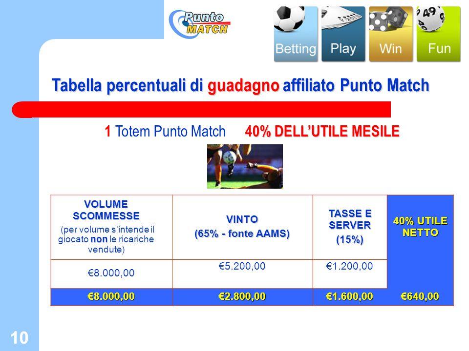 10 Tabella percentuali di guadagno affiliato Punto Match 0% DELLUTILE MESILE 1 Totem Punto Match 40% DELLUTILE MESILE VOLUME SCOMMESSE non (per volume
