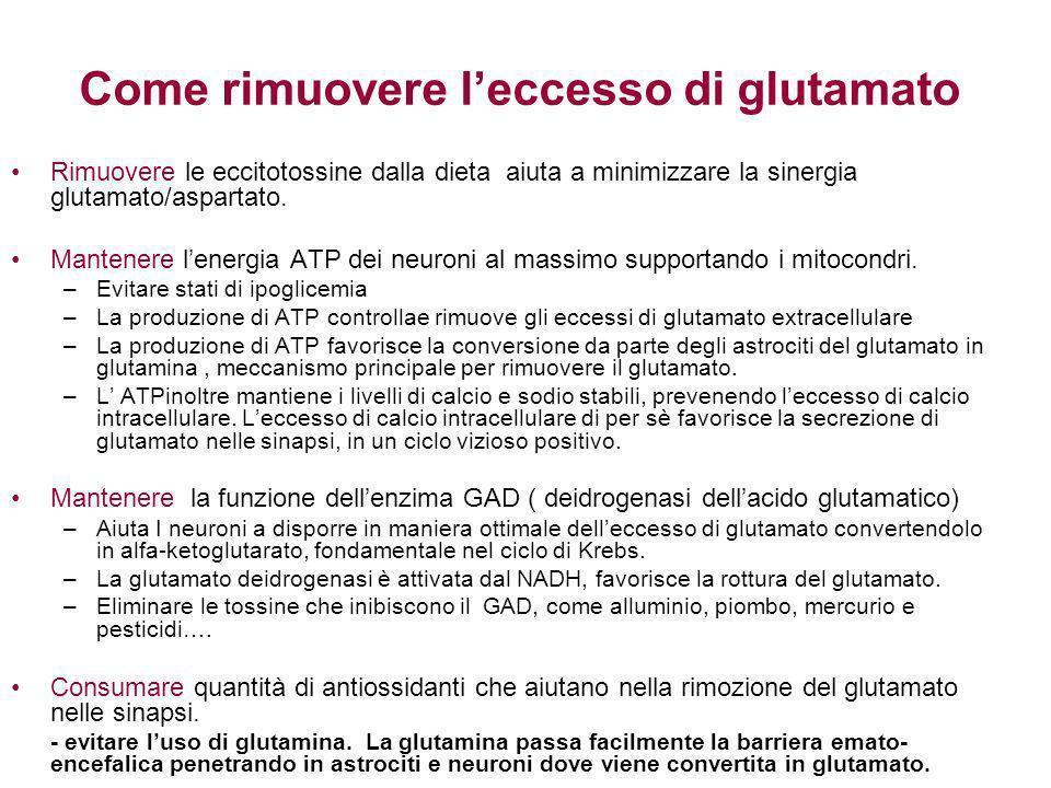 p5p Acido succinico Krebs / Mitocondri GABA Aminoacidi p5p Prolina decarbossilasi (cervello, reni ) p5p NAD NADP NADH NADPH AKG Krebs / Mitocondri Deidrogenasi acido glutamico Mg ADP ATP Glutamina Acido glutamico NH3/ Ammonia GABA / ciclo del glutamato
