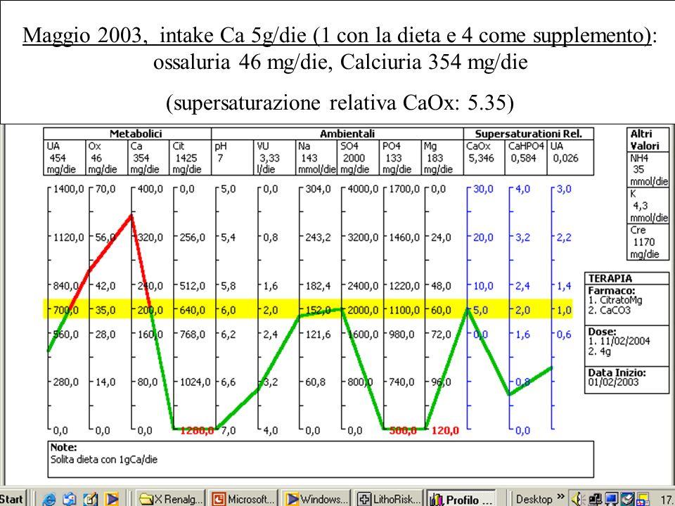 Maggio 2003, intake Ca 5g/die (1 con la dieta e 4 come supplemento): ossaluria 46 mg/die, Calciuria 354 mg/die (supersaturazione relativa CaOx: 5.35)