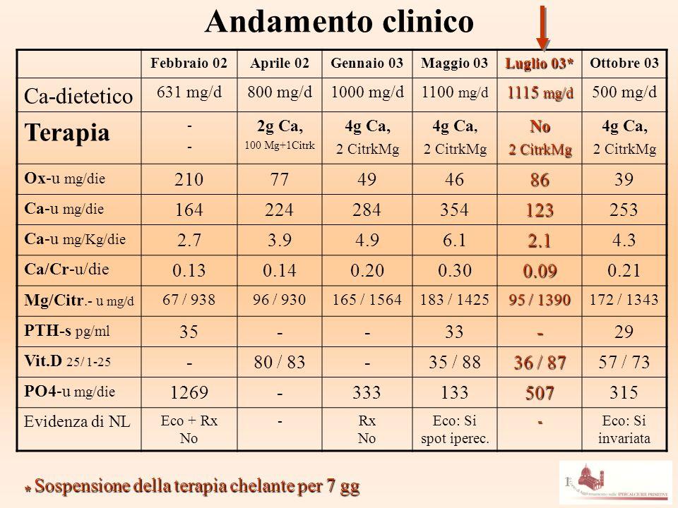 Andamento clinico Febbraio 02Aprile 02Gennaio 03Maggio 03 Luglio 03* Ottobre 03 Ca-dietetico 631 mg/d800 mg/d1000 mg/d1100 mg/d 1115 mg/d 500 mg/d Ter