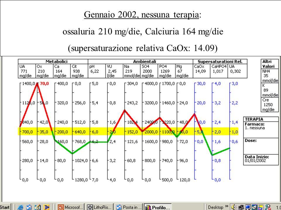 Gennaio 2002, nessuna terapia: ossaluria 210 mg/die, Calciuria 164 mg/die (supersaturazione relativa CaOx: 14.09)
