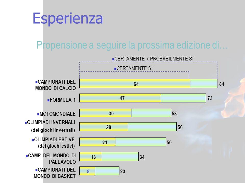 10 Esperienza OLIMPIADI INVERNALI (dei giochi invernali) CERTAMENTE + PROBABILMENTE SI CERTAMENTE SI Propensione a seguire la prossima edizione di… CA