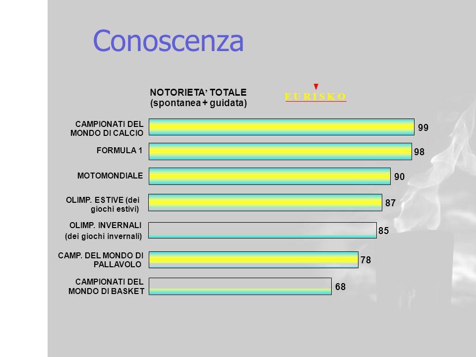 12 Conoscenza 99 87 85 98 90 78 68 NOTORIETA TOTALE (spontanea + guidata) E U R I S K O