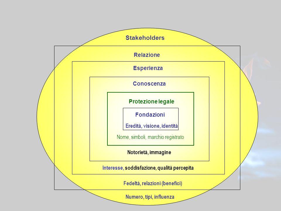 17 Fondazioni Interesse, soddisfazione, qualità percepita Stakeholders Relazione Esperienza Conoscenza Protezione legale Nome, simboli, marchio regist