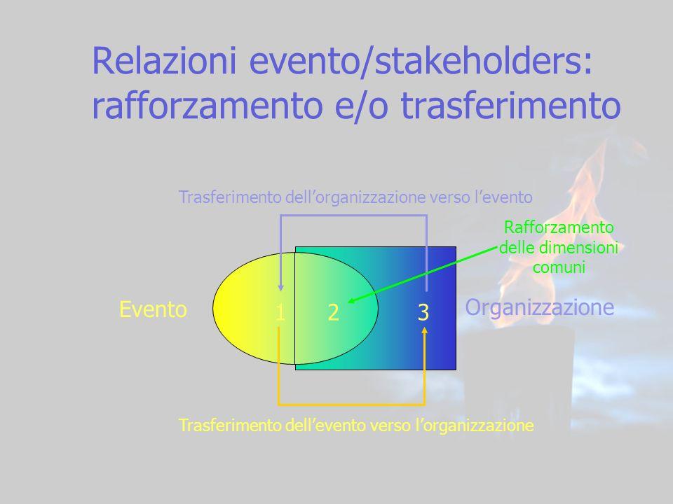 19 Relazioni evento/stakeholders: rafforzamento e/o trasferimento 123 Evento Organizzazione Trasferimento dellevento verso lorganizzazione Trasferimen