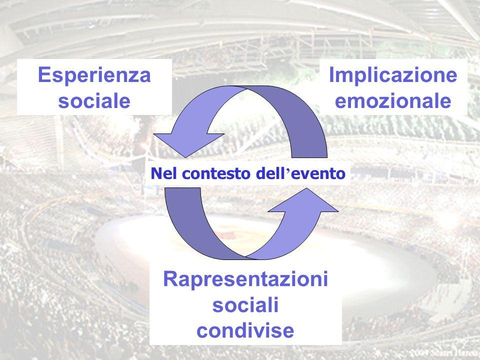 2 Esperienza sociale Implicazione emozionale Rapresentazioni sociali condivise Nel contesto dell evento