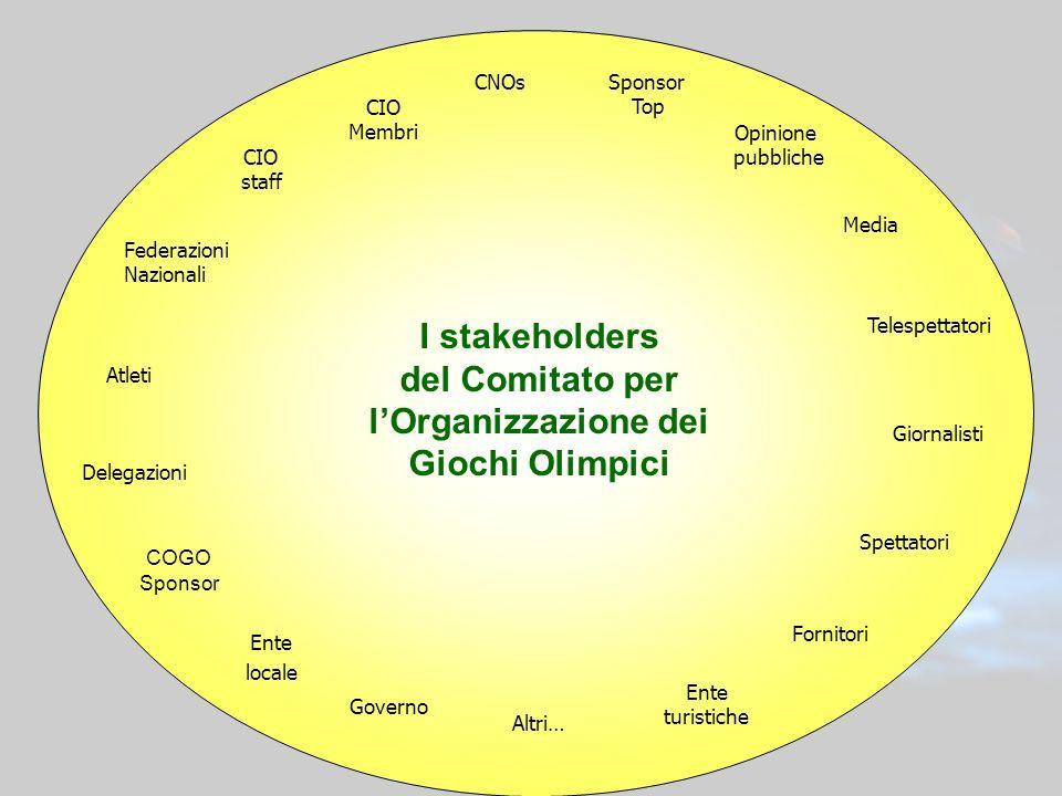 6 I stakeholders del Comitato per lOrganizzazione dei Giochi Olimpici Atleti Media Giornalisti Opinione pubbliche Delegazioni Sponsor Top COGO Sponsor