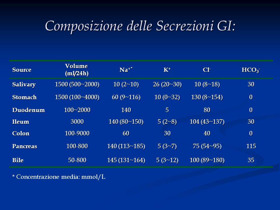 Composizione delle Secrezioni GI: Source Volume (ml/24h) Na +* K+K+K+K+ Cl - HCO 3 - Salivary 1500 (500~2000) 10 (2~10) 26 (20~30) 10 (8~18) 30 Stomac