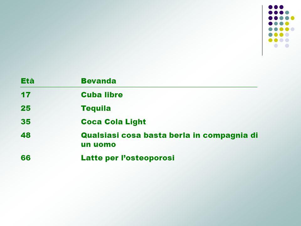 EtàBevanda 17 Cuba libre 25Tequila 35Coca Cola Light 48Qualsiasi cosa basta berla in compagnia di un uomo 66Latte per losteoporosi