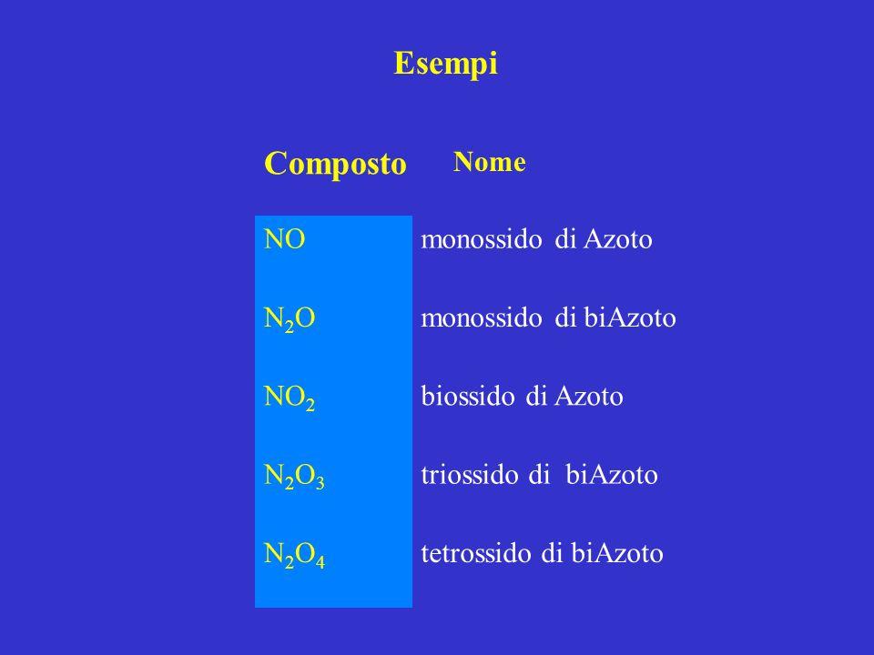 Esempi Composto Nome NOmonossido di Azoto N2ON2Omonossido di biAzoto NO 2 biossido di Azoto N2O3N2O3 triossido di biAzoto N2O4N2O4 tetrossido di biAzo