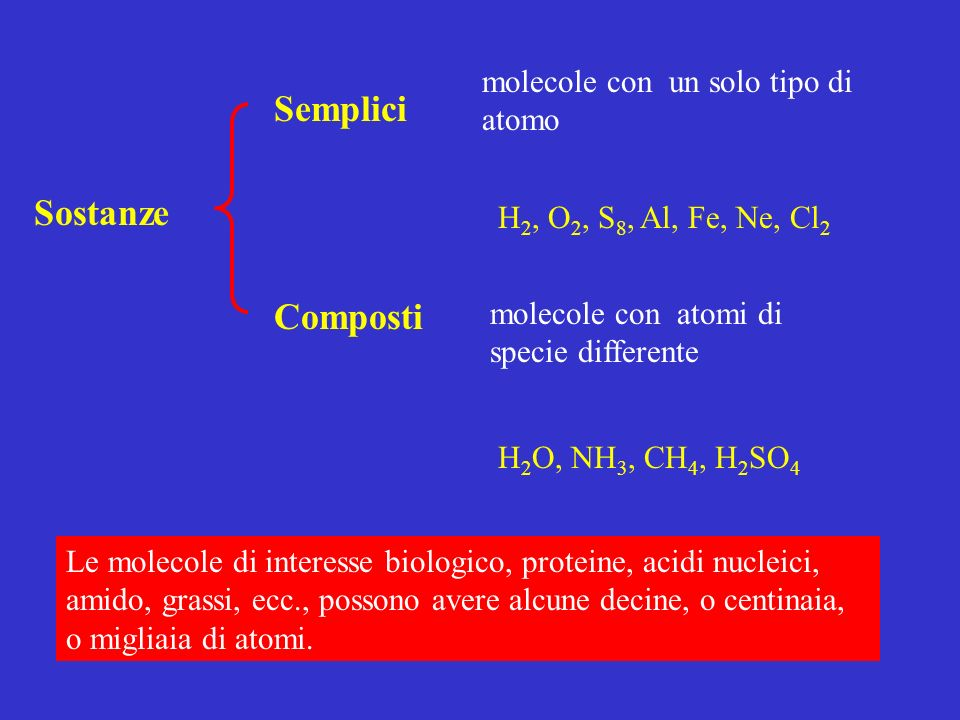 Semplici molecole con un solo tipo di atomo Sostanze Composti molecole con atomi di specie differente H 2, O 2, S 8, Al, Fe, Ne, Cl 2 H 2 O, NH 3, CH