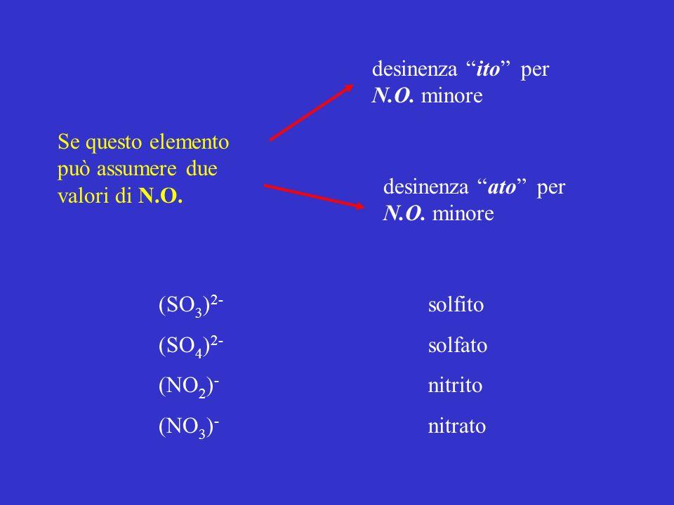 Se questo elemento può assumere due valori di N.O. desinenza ito per N.O. minore desinenza ato per N.O. minore (SO 3 ) 2- solfito (SO 4 ) 2- solfato (
