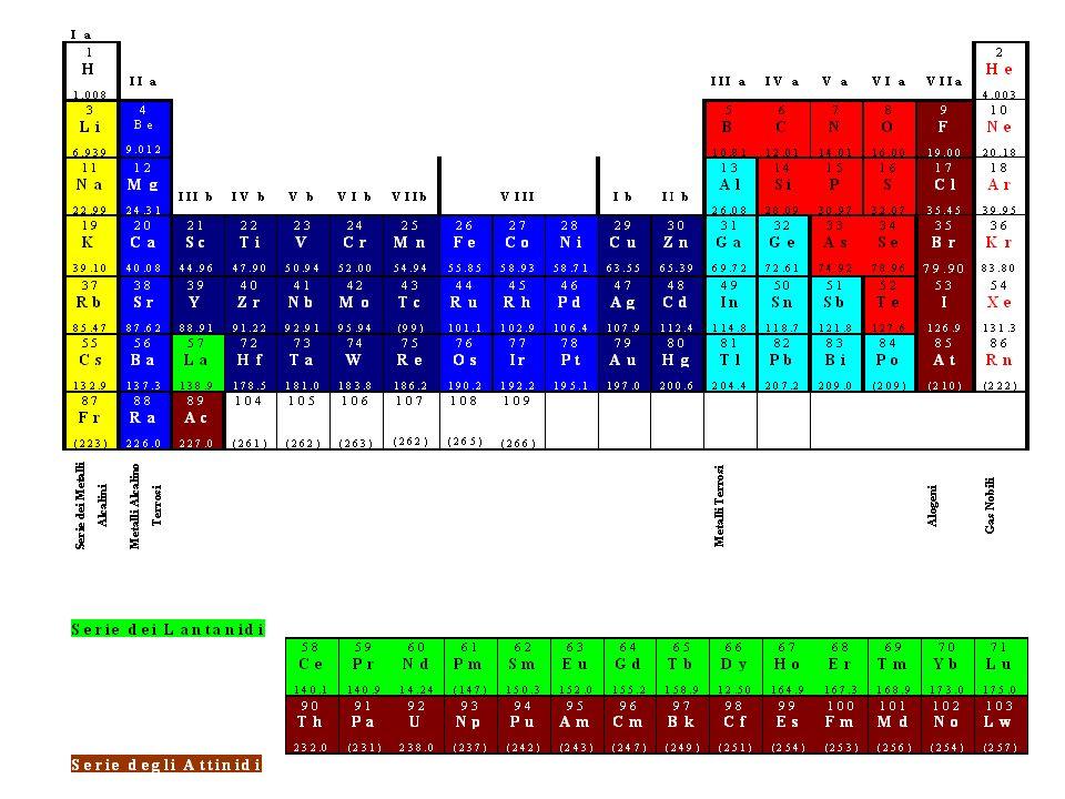 La propensione a realizzare la struttura elettronica stabile del gas nobile con Z più vicino determina in modo preponderante la cosiddetta Affinità Elettronica degli elementi.