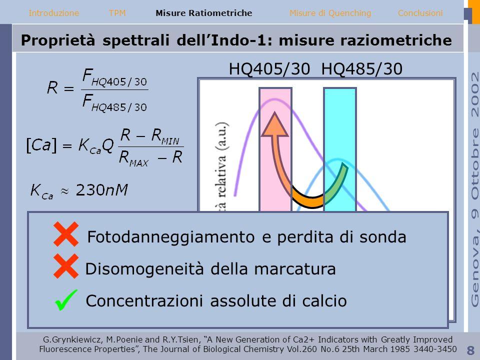 Proprietà spettrali dellIndo-1: misure raziometriche IntroduzioneMisure RatiometricheMisure di QuenchingConclusioniTPM Ca 2+ HQ405/30HQ485/30 Fotodann
