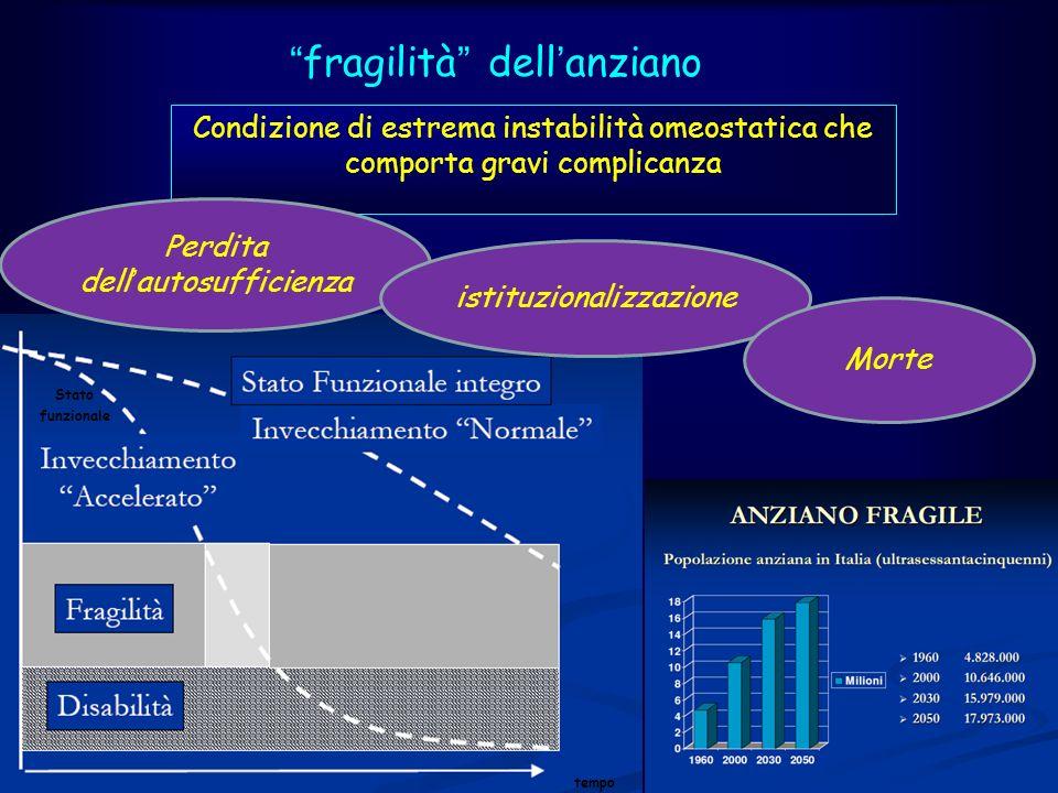 Malattie neurologiche Cognitiva Motoria Linguaggio Alimentazione Igiene personale contribuiscono in modo rilevante sulla fragilità dellanziano compromettendo lautonomia: