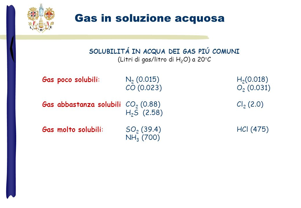 Gas poco solubili:N 2 (0.015)H 2 (0.018) CO (0.023)O 2 (0.031) Gas abbastanza solubiliCO 2 (0.88)Cl 2 (2.0) H 2 S (2.58) Gas molto solubili:SO 2 (39.4