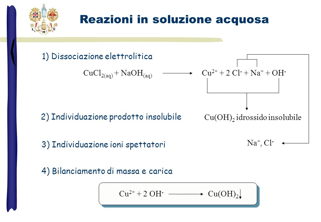 CuCl 2(aq) + NaOH (aq) Cu 2+ + 2 Cl - + Na + + OH - Cu(OH) 2 idrossido insolubile 1) Dissociazione elettrolitica 2) Individuazione prodotto insolubile