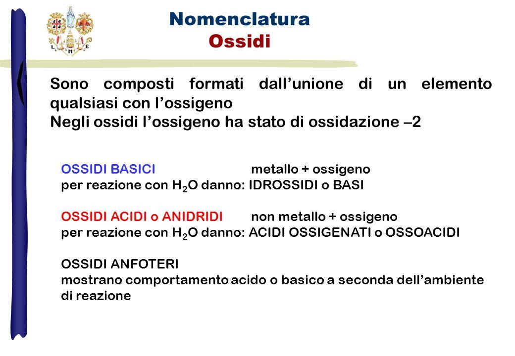 Nomenclatura Sali Ipoclorito di sodioNaClO Solfato di Calcio CaSO 4 Cromato di Potassio K 2 CrO 4 CuS HgI 2 Ag 3 PO 4 -oso -ito –ico -ato Derivati da idracidi nome del nonmetallo desinenza -uro seguito dal termine di nome metallo Cloruro di Sodio NaCl Solfuro di alluminio Al 2 S 3 Derivati da ossocidi nome del residuo acido prefissi e desinenze funzione dello stox seguito dal termine di nome metallo