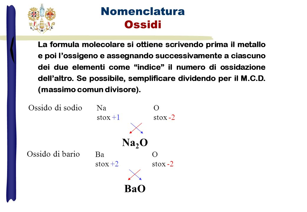 Ossido di (nome del metallo) Li 2 OOssido di litio HgO Nomenclatura Ossidi CaOOssido di calcio HgOOssido mercurico FeOOssido ferrosoOssido di ferro (II) Stox alto suffisso -ico Stox basso suffisso -oso Fe 2 O 3 Ossido ferrico Ossido di ferro (III) Hg 2 OOssido mercurosoOssido di mercurio (I) Nomenclatura di Stock Vecchia Nomenclatura Stox del metallo tra parentesi tonde Ossido di mercurio (II) IUPAC Uso di prefissi che indichino il numero relativo degli atomi mono = 1 ; di = 2 ; tri = 3 ; tetra = 4 ; penta = 5 ; esa = 6