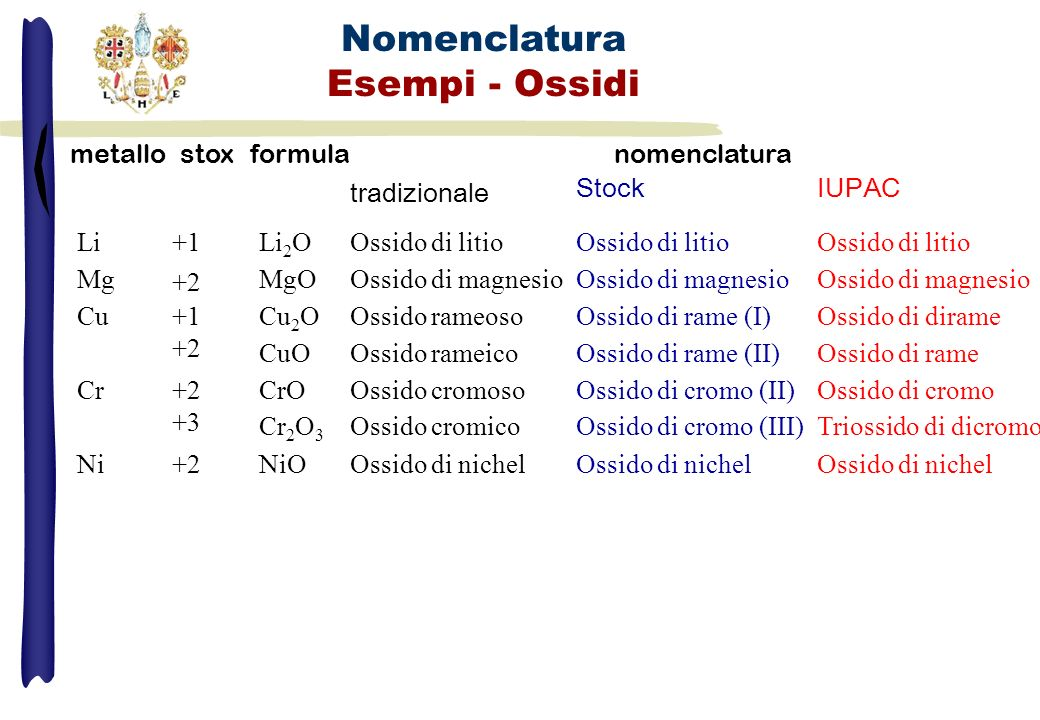 Scrivere i nomi dei seguenti composti e lo stato di ossidazione del metallo e/o del non-metallo Mg(OH) 2 ; Na 2 O; N 2 O 3 ; Fe(OH) 2 ; SiO 2 ; H 2 SiO 3 ; Br 2 O 5 ; I 2 O 7 ; Cl 2 O; H 2 SO 3 ; H 2 CrO 4 ; FeSO 3 ; Ba(OH) 2 ; NaClO 4 ; NH 4 NO 3 ; HBrO 3 ; NaHSO 4 ; Al 2 (SO 4 ) 3 ; NaHS; K 2 O; Cu 2 O; LiOH; HBrO; Al(OH) 3 ; B 2 O 3 ; CO 2 ; SO 3 ; Al 2 (CO 3 ) 3 ; N 2 O 5 ; CaO; Al 2 O 3 ; H 2 CO 3 ; HNO 2 ; HNO 3 ; HCrO 2 ; MgO; K 2 Cr 2 O 7 ; CaCrO 4 ; HBrO 2 ; HBrO 4 ; H 2 MnO 4 ; HMnO 4 ; K 2 SO 4 ; CuOH; MgSO 3 ; Fe 2 O 3 ; CaHPO 4 ; Fe(HSiO 3 ) 2 ; SO 2 Esercizi