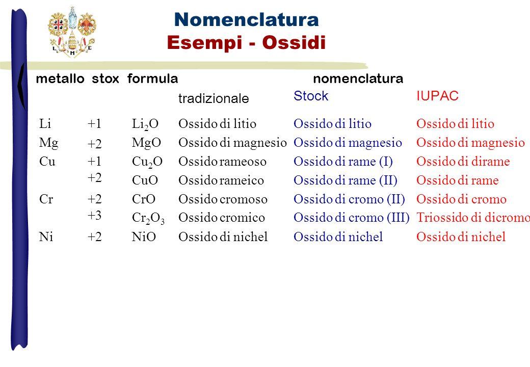 Nomenclatura Esempi - Ossidi metallostoxformulanomenclatura tradizionale Stock IUPAC Li+1Li 2 OOssido di litio Mg +2 MgOOssido di magnesio Cu+1 +2 Cu