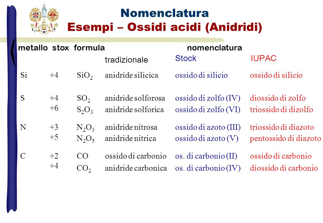 Nomenclatura Esempi – Ossidi acidi (Anidridi) metallostoxformulanomenclatura tradizionale Stock IUPAC Si+4SiO 2 anidride silicicaossido di silicio S+4