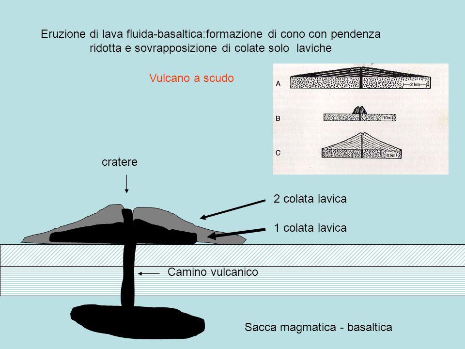 Sacca magmatica - basaltica cratere Camino vulcanico 1 colata lavica 2 colata lavica Eruzione di lava fluida-basaltica:formazione di cono con pendenza