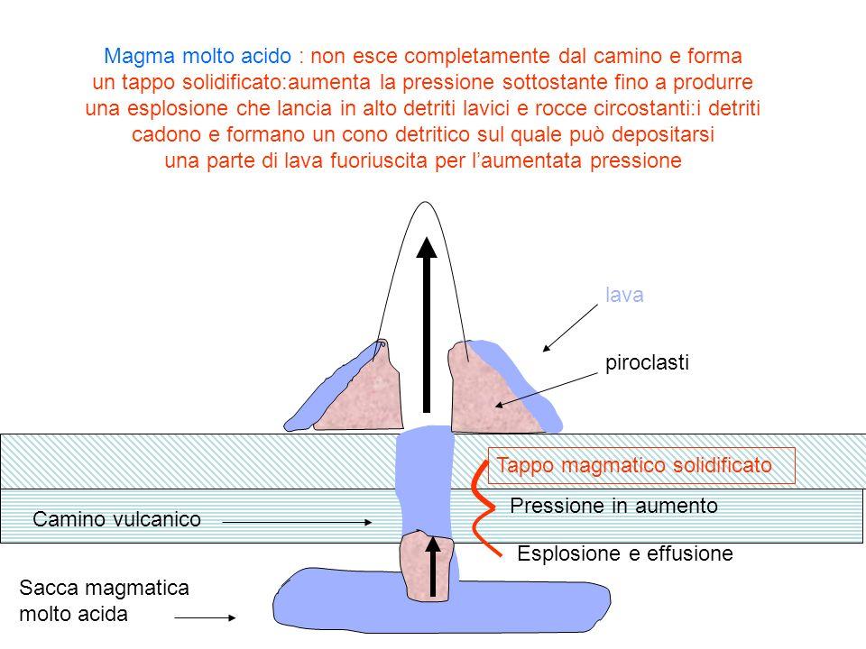 Sacca magmatica molto acida Camino vulcanico Tappo magmatico solidificato Pressione in aumento Esplosione e effusione Magma molto acido : non esce com